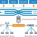 Emerson and OSIsoft team up to help improve plant operations with OSIsoft's PI Connector for HART-IP