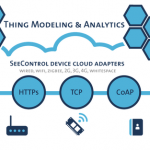 New Internet of Things Cloud Service
