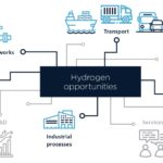 CSIRO report identifies challenges and opportunities in industrial hydrogen use