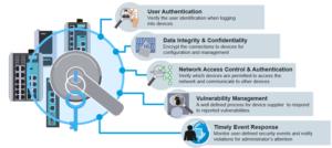 industrial network